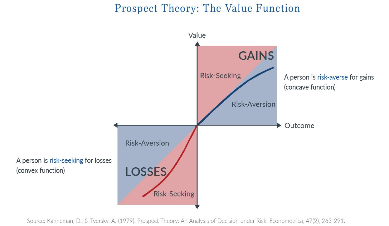 research/algo-social-hri/prospect-theory.png